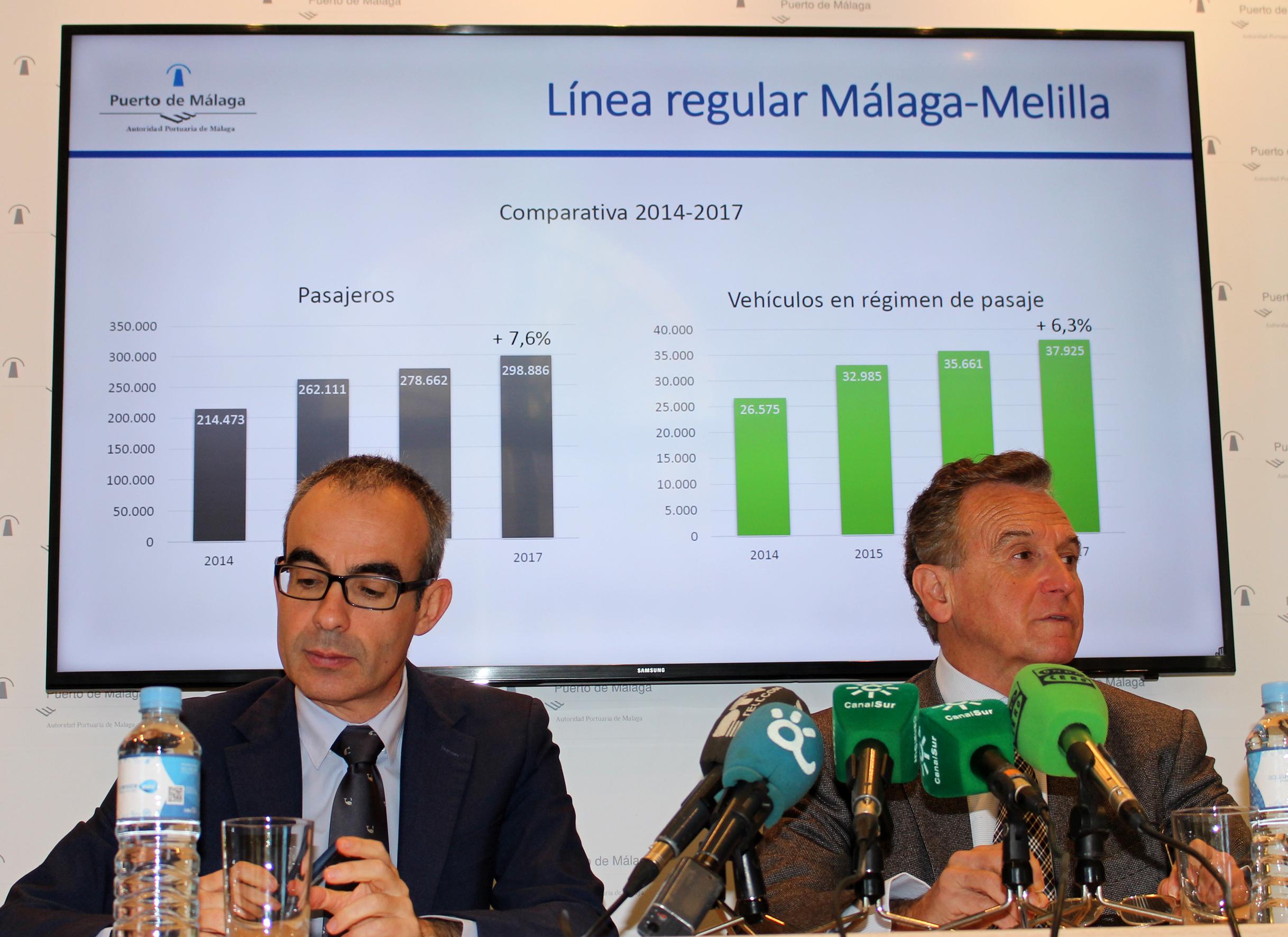 EL Puerto de Málaga consolida su actividad con un movimiento cercano a 3 millones de toneladas