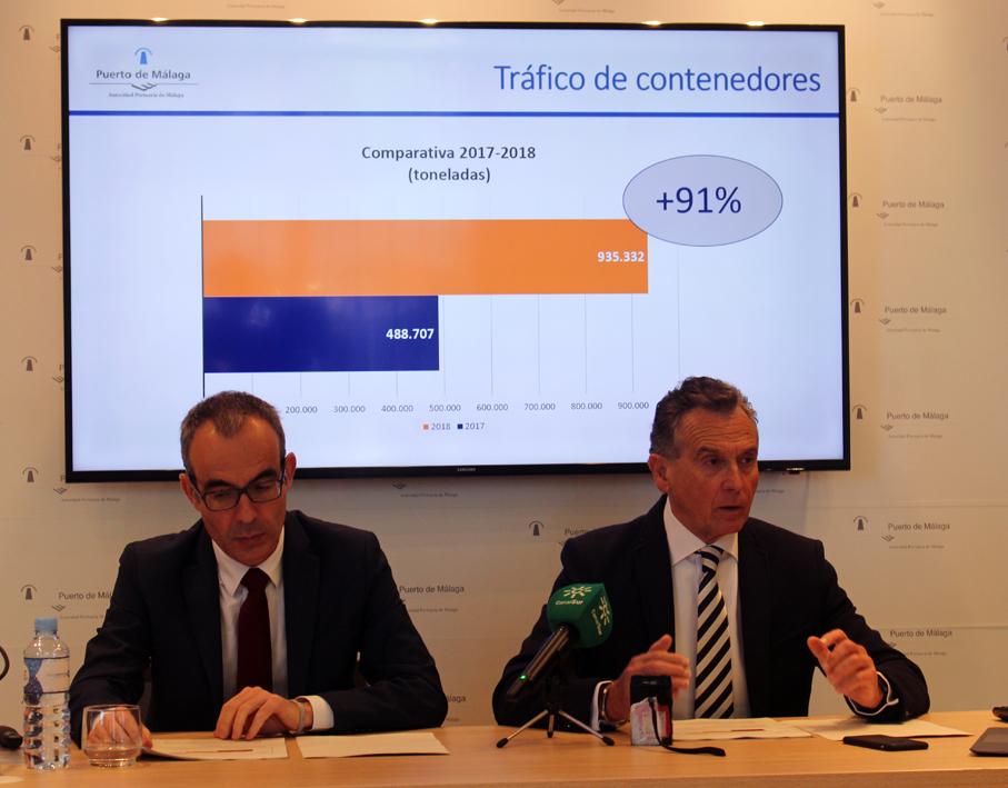 El Puerto de Málaga supera los 3,3 millones de toneladas en 2018